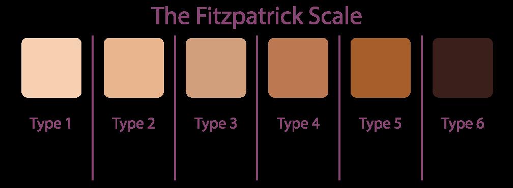 Fitzpatrickscale Beyond Skin